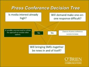 press-conference-decision-tree